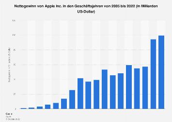 Gewinn von Apple bis 2019