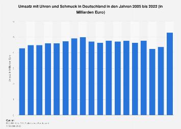 Marktvolumen für Uhren und Schmuck in Deutschland bis 2017