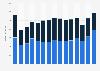 Umsatz der Uhren- und Schmuckindustrie in Deutschland bis 2018