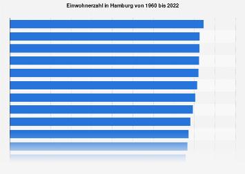 Einwohnerzahl in Hamburg bis 2018