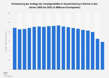 Wöchentliche Auflage der Anzeigenblätter in Deutschland bis 2018