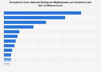 Beiträge der EU-Länder zum Haushalt 2017