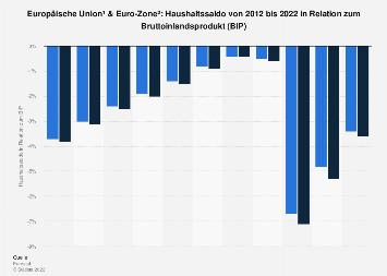 Haushaltssaldo in EU u. Euro-Zone in Relation zum Bruttoinlandsprodukt (BIP) bis 2017
