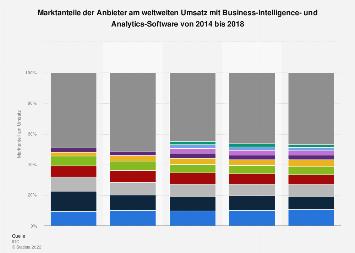 Marktanteile am Umsatz mit Business-Intelligence-Software weltweit bis 2017