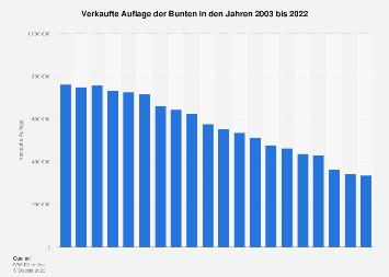 Auflagenentwicklung der Zeitschrift Bunte bis 2018