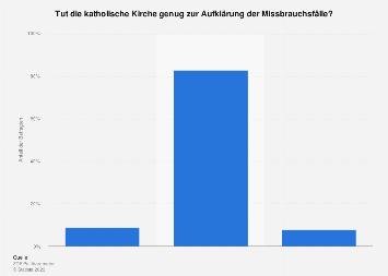 Umfrage zur Aufklärung der Missbrauchsfälle durch die katholische Kirche 2018