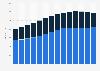 Filialen von Marks & Spencer weltweit nach Regionen bis 2018/19