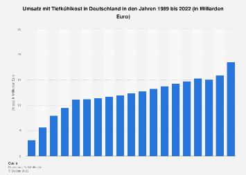 Umsatz mit Tiefkühlkost in Deutschland bis 2017