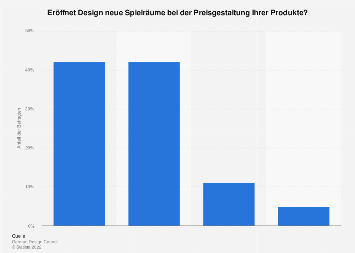 Umfrage - Preisgestaltung von Produkten durch Design