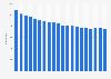 Anzahl der Esso-Tankstellen in Deutschland bis 2018