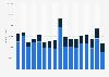 Anzahl der Teilnehmer bei Evangelischen Kirchentagen bis 2017