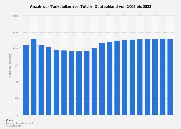 Anzahl der Total-Tankstellen in Deutschland bis 2018