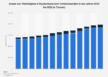 Absatz von Tiefkühlpizza in Deutschland nach Vertriebskanälen bis 2017