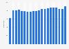 Anzahl der Avia-Tankstellen in Deutschland bis 2019