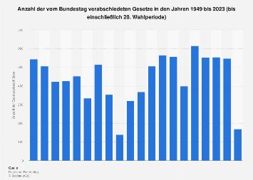 Anzahl Gesetze Deutschland