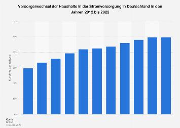 Strommarkt - Kumulierte Wechselquote der Haushalte in Deutschland bis 2017
