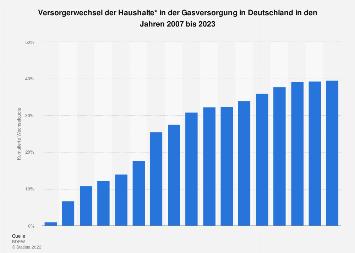 Gasmarkt - Wechselquote der Haushalte in Deutschland bis 2017