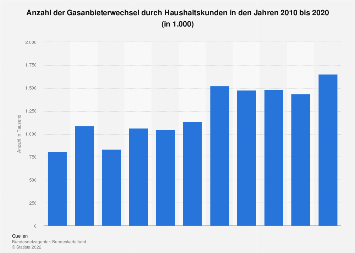 Gasversorgung - Versorgerwechsel privater Haushalte bis 2016