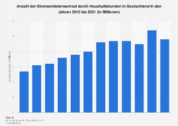 Stromversorgung - Versorgerwechsel privater Haushalte in Deutschland bis 2016