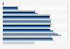 Anzahl laufender Kredite nach Altersgruppen bis 2017