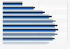 Durchschnittliche Kreditverpflichtung nach Altersgruppen bis 2016