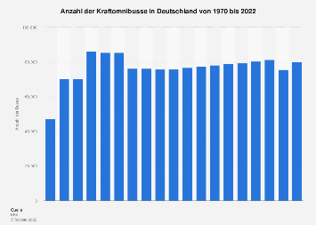 Bestand der Busse in Deutschland bis 2018