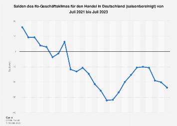ifo-Geschäftsklima im Handel in Deutschland bis August 2018