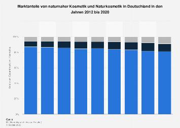 Marktanteile von naturnaher Kosmetik und Naturkosmetik in Deutschland bis 2018
