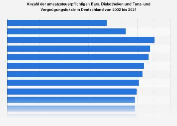 Anzahl der Bars und Diskotheken in Deutschland bis 2015