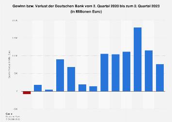 Gewinn/Verlust der Deutschen Bank bis 2019 (Quartalszahlen)