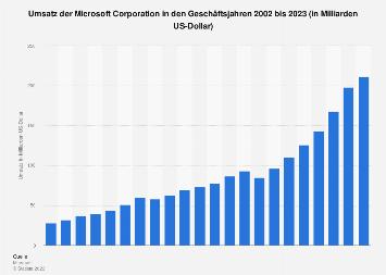 Umsatz der Microsoft Corporation weltweit bis 2019