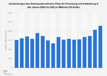Ausgaben von Pfizer für Forschung und Entwicklung bis 2018