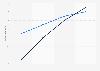 Prognose zur Entwicklung der Pro-Kopf-Wohnfläche in Deutschland bis 2030