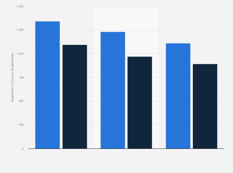 Baukosten Fur Einfamilienhauser Statistik