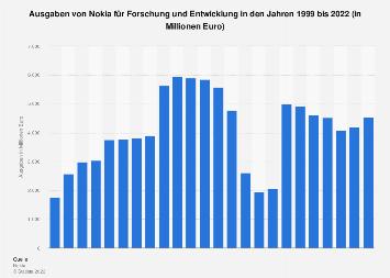 Ausgaben von Nokia für Forschung und Entwicklung bis 2017