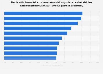 Berufe mit hohem Anteil an unbesetzten Ausbildungsplätzen in Deutschland 2018