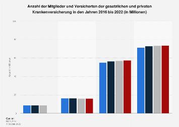 Anzahl der Mitglieder und Versicherten in der GKV und PKV bis 2018