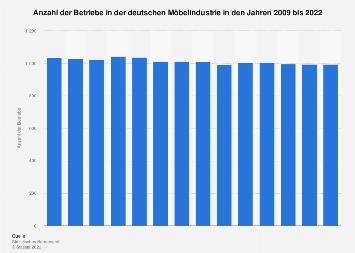 Zahl der Betriebe in der deutschen Möbelindustrie bis 2017