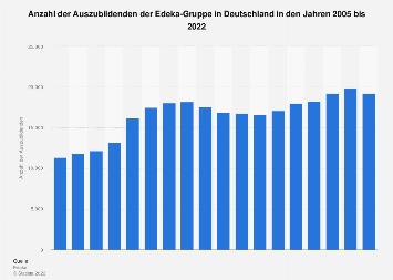 Auszubildende der Edeka-Gruppe in Deutschland bis 2018