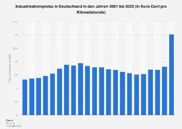 Industrie - Strompreis in Deutschland bis 2016