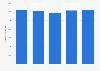 Weltweite Bleinachfrage bis 2018