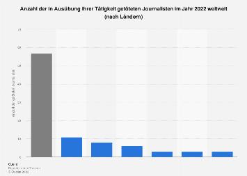 Getötete Journalisten im Jahr 2017 weltweit (nach Ländern)