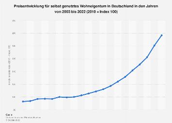 Immobilienpreisindex für selbstgenutztes Wohneigentum in Deutschland bis 2018