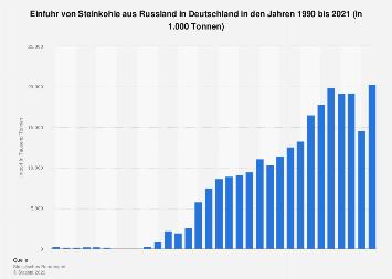 Einfuhr von Steinkohle aus Russland nach Deutschland bis 2018