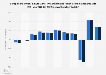 Wachstum des Bruttoinlandsprodukts (BIP) in EU und Euro-Zone bis 2017