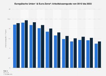 Arbeitslosenquote in EU und Euro-Zone bis 2018