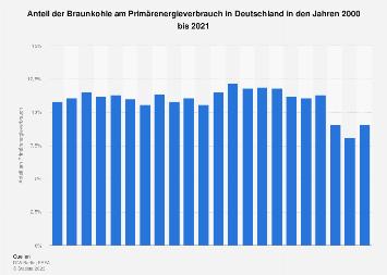 Anteil der Braunkohle am Primärenergieverbrauch in Deutschland bis 2017