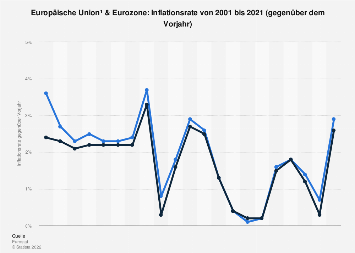 Inflationsrate in EU und Euro-Zone bis 2018