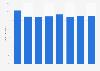 Betriebsaufwendungsquote der Rückversicherungsunternehmen