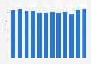 Anteil der Braunkohle am Primärenergieverbrauch in der EU bis 2012